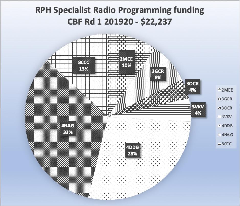 Heading reads: RPH Specialist Radio Programming funding CBF Rd 1 2019/20 - total $22,237. Pie chart shows 4NAG 33%, 4DDB 28%, 3VKV 4%, 3OCR 4%, 3GCR 8%, 2MCE 10%, 8CCC 13%