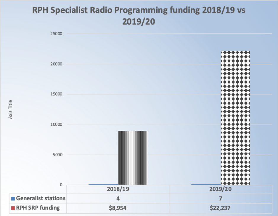 Heading reads: RPH Specialist Radio Programming funding 2018/19 vs 2019/20. Bar chart shows 4 stations received $8,954 in 2018/19 and 7 stations received $22,237 in 2019/20